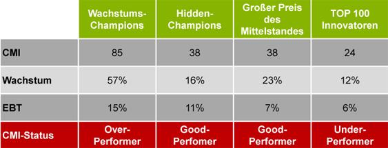 cmi wachstums-champions
